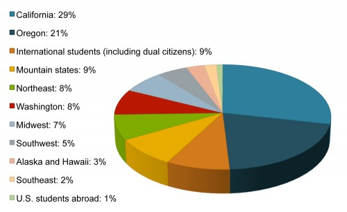 California: 29% Oregon: 21% International students (including dual citizens): 9% Mountain states:...