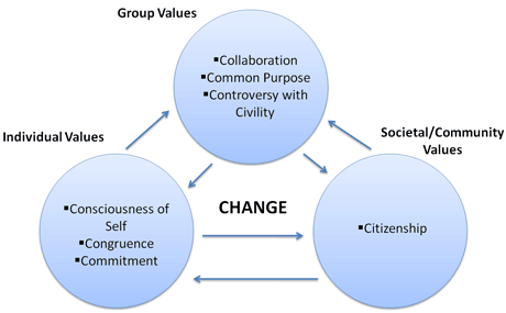Diagram of various values, including group, individual, societal/community values.