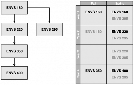 ENVS core course sequence (left) and four-year schedule (right), with required/recommended course...