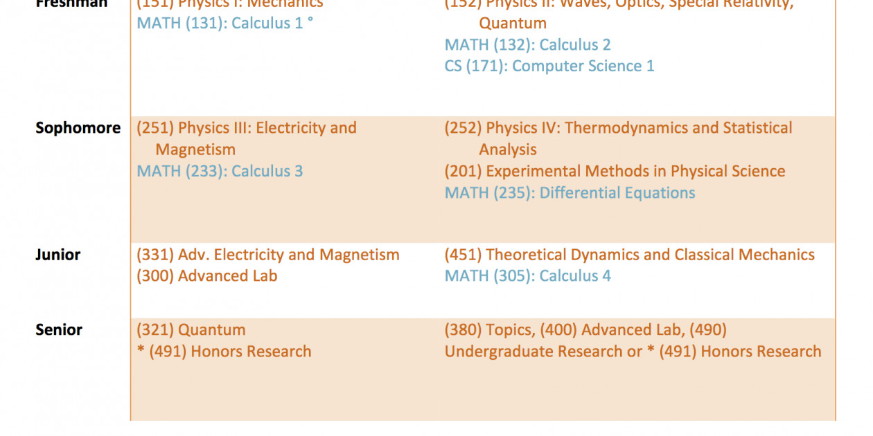 Standard Course Schedules - Physics - College of Arts and